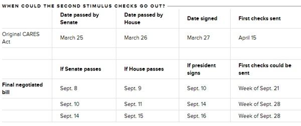 2nd Stimulus Checks Late Sept; Pelosi Will NOT BUDGE on Proposal