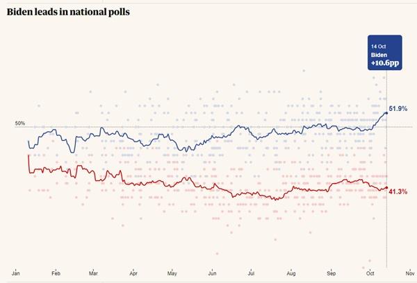 Election Polls: Joe Biden Is Leading; Trump Failing