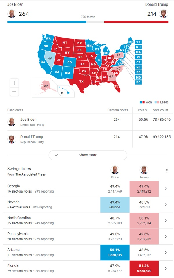 Election Results: Biden About To Overturn Georgia